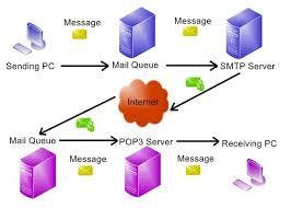 Google's Free SMTP Server